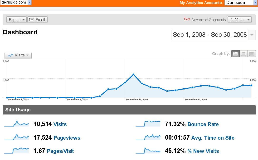 analytics-2008-09