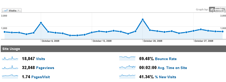 analytics-2008-10