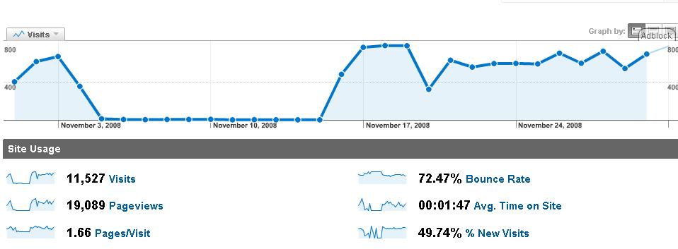 analytics-2008-11