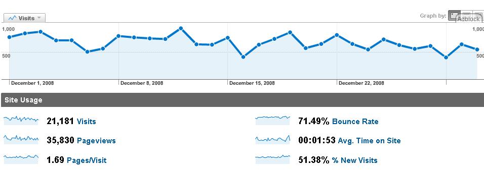 analytics-2008-12