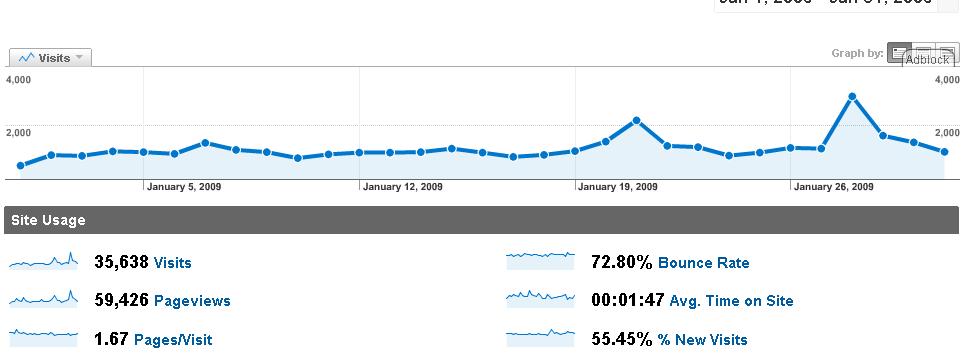 analytics-2009-01