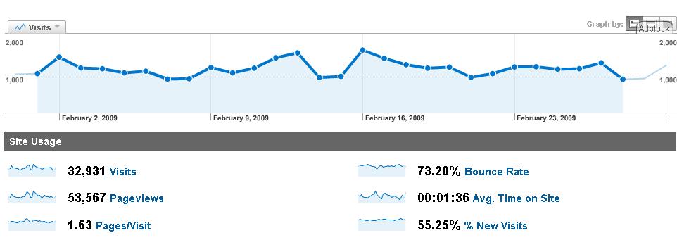 analytics-2009-02