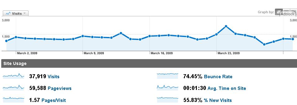 analytics-2009-03