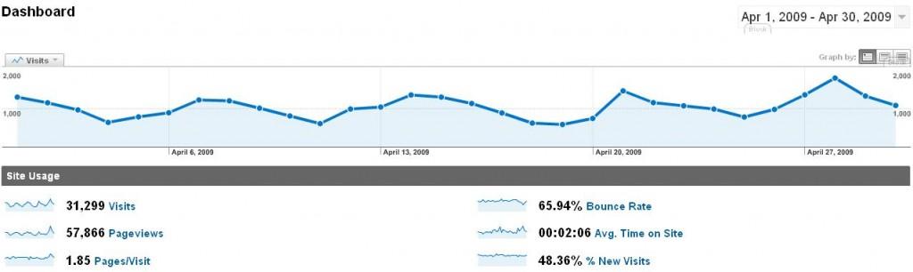 analytics-2009-04