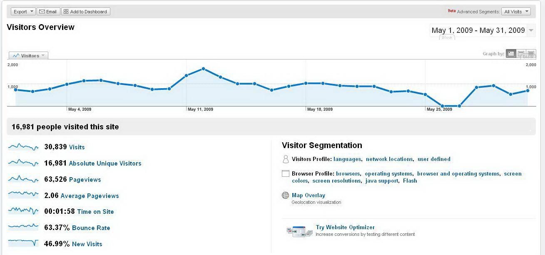 analytics-2009-05