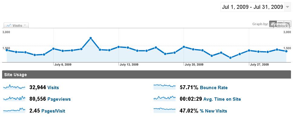 analytics-2009-07