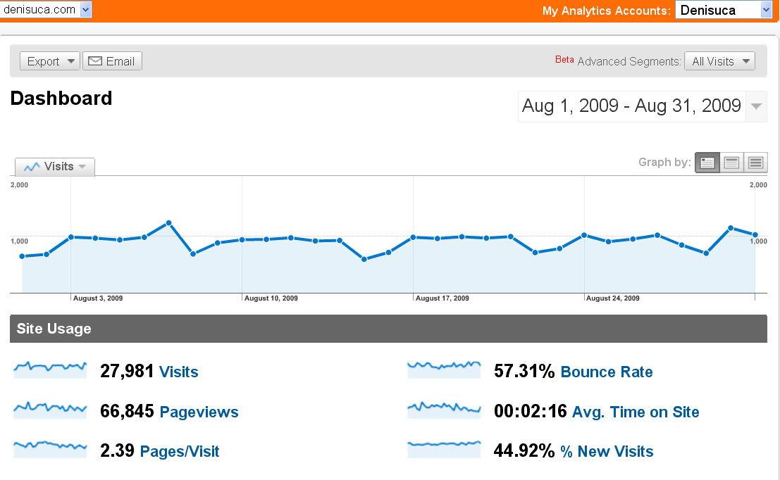 analytics-2009-08