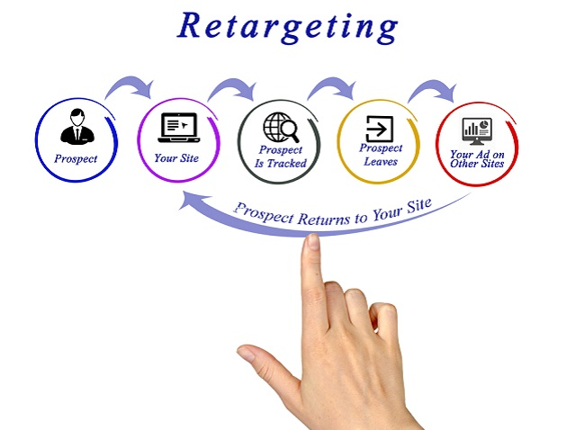 retargeting_shutterstock_457606888