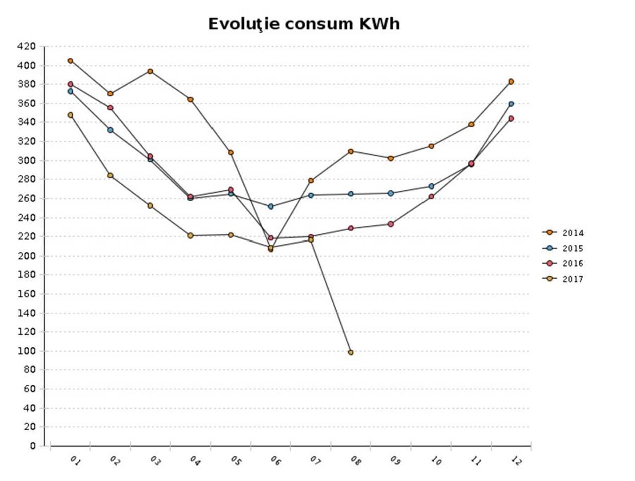 În august am reușit performanța de a consuma sub 100 de kWh!!! Nu s-a mai întâmplat asta de mulți ani... sau poate niciodată. Mi se pare grozav și de-abia aștept să văd ce se întâmplă în septembrie, după ce am schimbat toate becurile cu LED-uri!